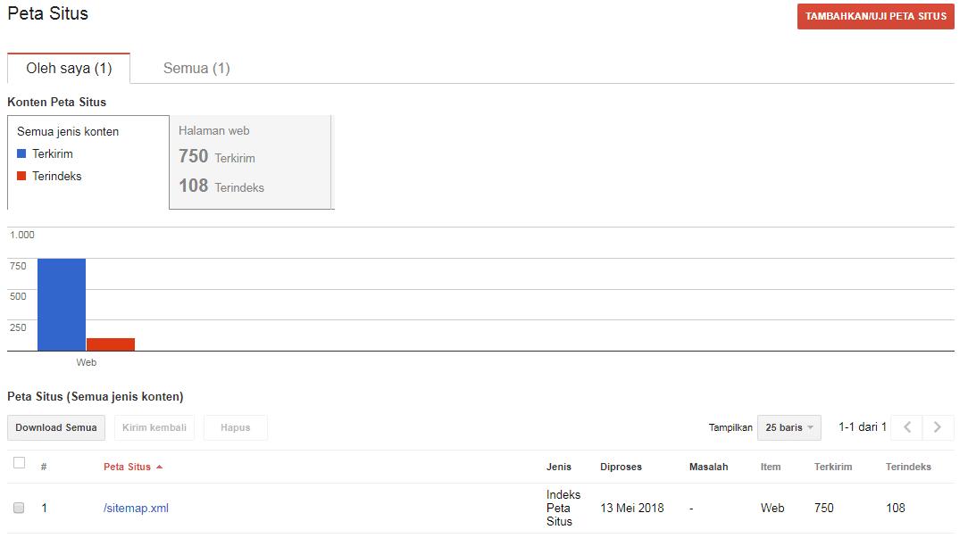 Cara Agar Sitemap Blog Terindeks Semua