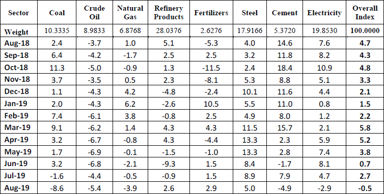 Performance of Eight Core Industries Monthly Growth Rate % (August 2019)