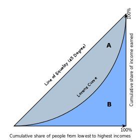 important curves in economics