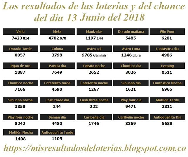 Resultados de las loterías de Colombia | Ganar chance | Los resultados de las loterías y del chance del dia 13 de Junio del 2018