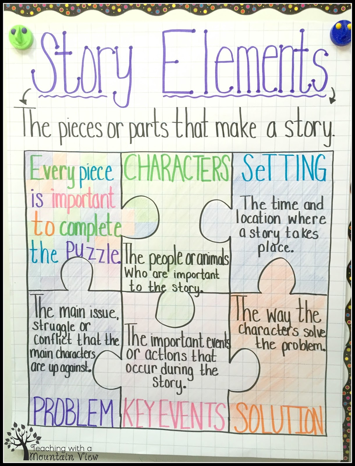 small resolution of story elements anchor chart