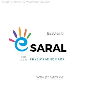 E saral Physics Mindmaps class 11&12