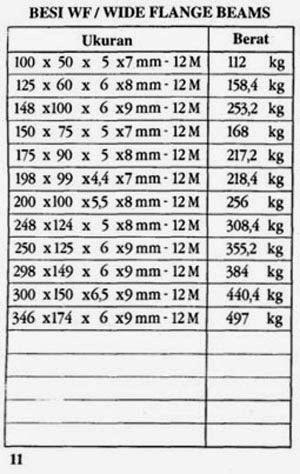 Jenis Produk Baja Ringan Pt. Karya Logam Utama: Menjual : Wf,h-beam,siku,plat,pipa ...