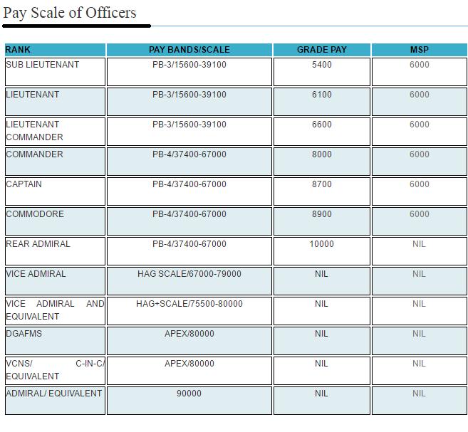 Average Salary Ceo Non Profit Organization: Salary Of A Marine