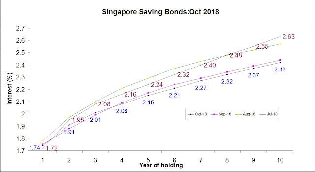 SINGAPORE SAVING BONDS OCT 2018