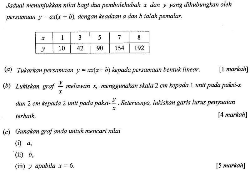 Matematik Tambahan: Hukum Linear