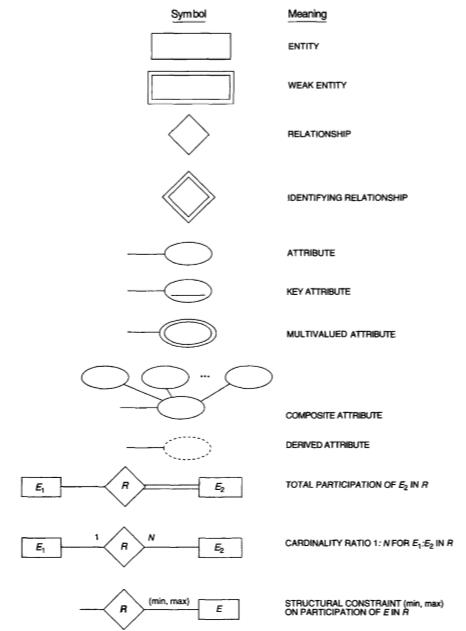 simbol entity relationship diagram adalah ny