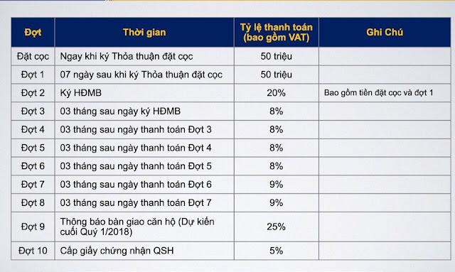 Phương thức thanh toán căn hộ Centa Park quận Tân Bình