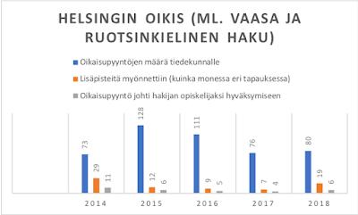 oikis oikaisuvaatimus oikaisupyyntö määrä pääsykoe Helsinki