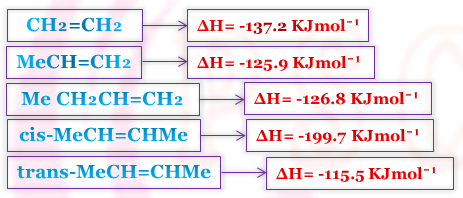 Physical and Chemical Properties of Alkenes.