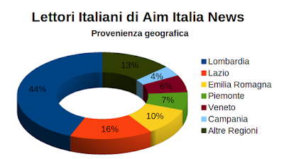 Provenienza geografica dei lettori italiani di Aim Italia News