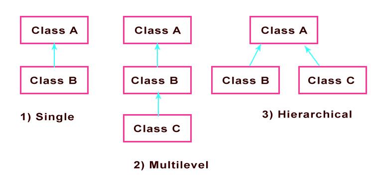 Types of inheritance in Java