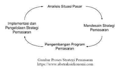 Proses Strategi Pemasaran