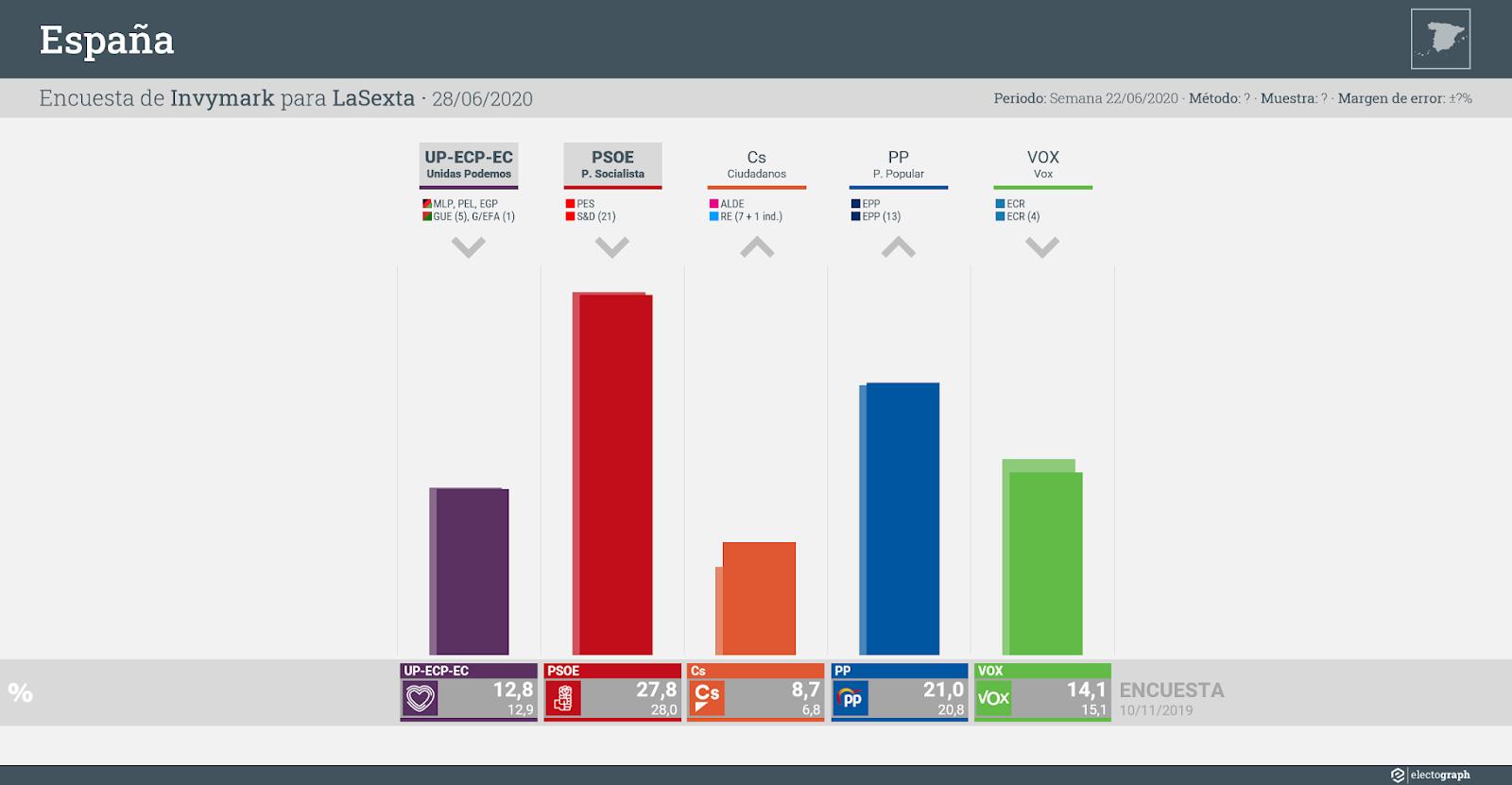 Gráfico de la encuesta para elecciones generales en España realizada por Invymark para LaSexta, 28 de junio de 2020