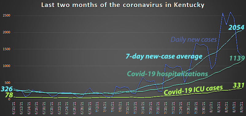 Covid-19 hospitalizations in Kentucky have risen 400% in the last month and have risen for 26 consecutive days.