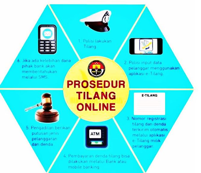 prosedur tilangan online