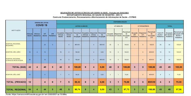 Taxa de ocupação dos leitos de UTI adulto, 100% para o SUS e 75% (01 vaga) para o particular, lotado os leitos para o SUS para o Vale do Ribeira (23/03)