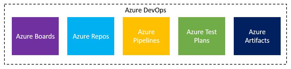 Azure DevOps - Spin-up your software development pipeline