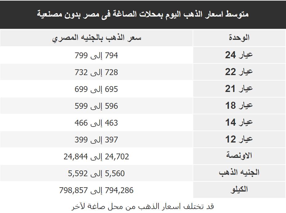 اسعار الذهب اليوم فى مصر Gold الاحد 5 ابريل 2020