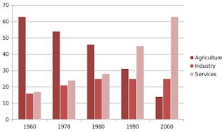 Grafik Garis Statistika Penelitian