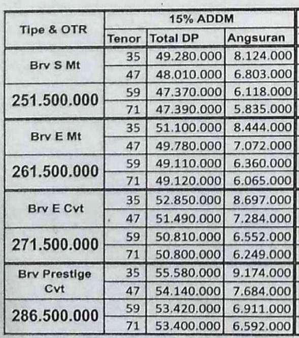 Paket Kredit Honda BRV DP 15 Persen Pekanbaru Riau