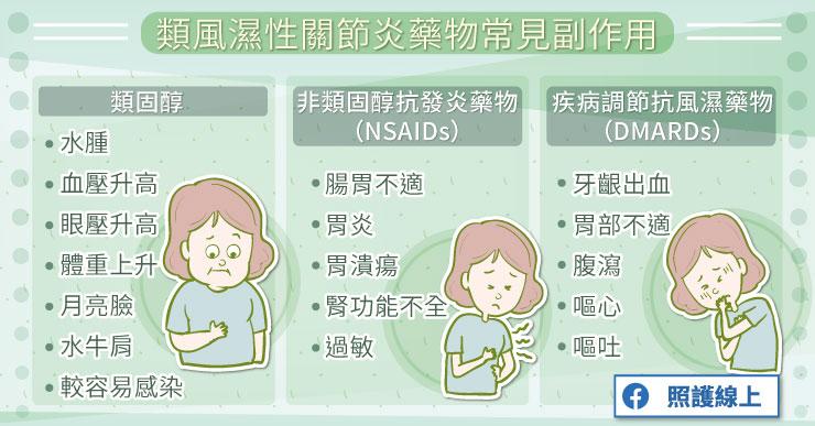 類風濕性關節炎藥物常見副作用