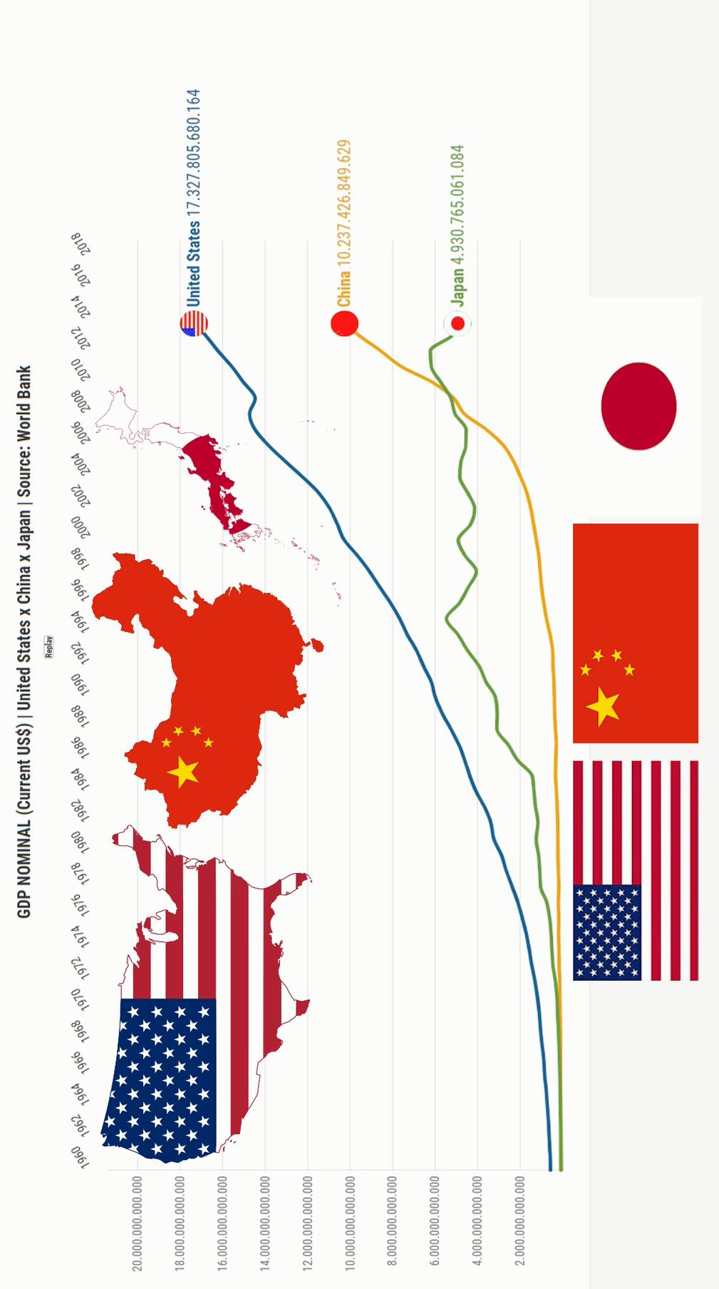 Estados Unidos vs China vs Japão
