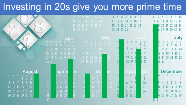 Investing in your 20s give you more prime time