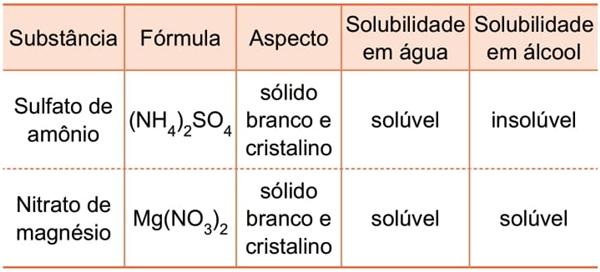 Para responder às questões 34 e 35, considere as seguintes características de duas substâncias químicas empregadas na preparação de misturas fertilizantes para o solo.