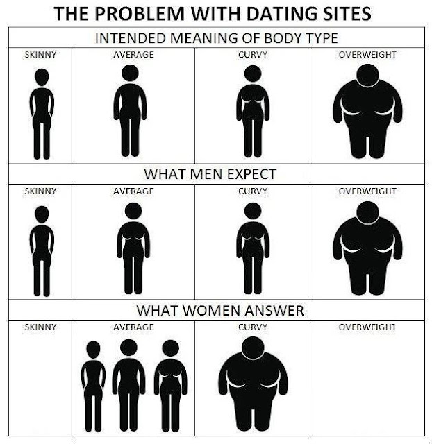 Dating sites for men who like curvy women