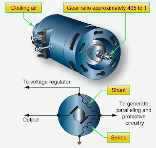 Aircraft gas Turbine Engine Starting Systems