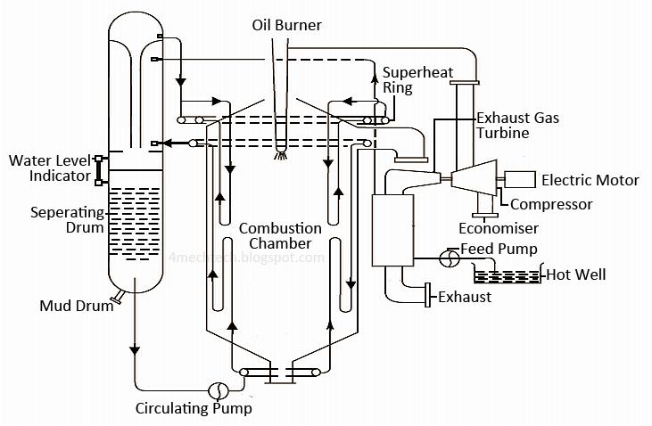 Mechanical Technology: Velox Boiler