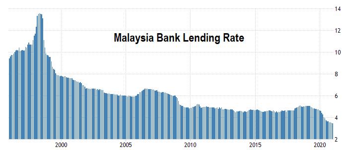 MBB lending rate