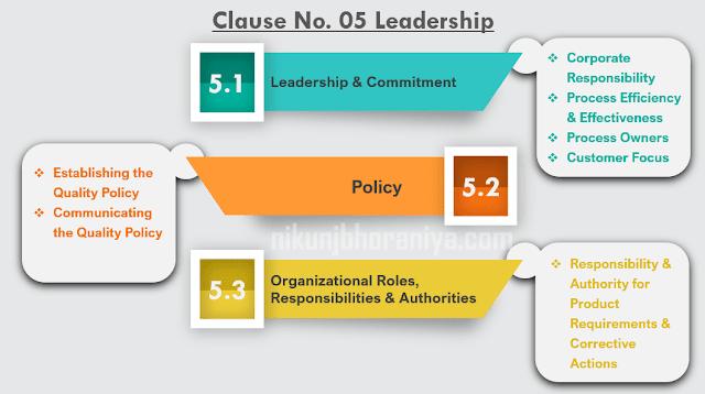Clause No 05 Leadership
