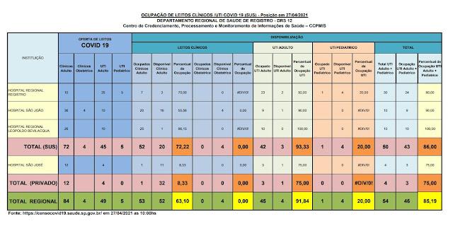 93,33 % da taxa de ocupação dos leitos de UTI do SUS (03 vagas) e 75 %  particular (01 vaga) dos Hospitais do Vale do Ribeira (27/04)