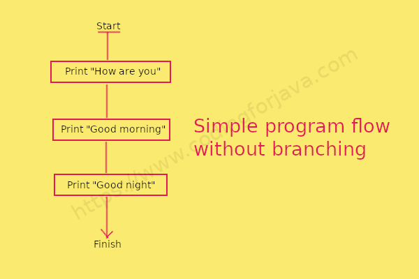 simple_program_flow_without_branching