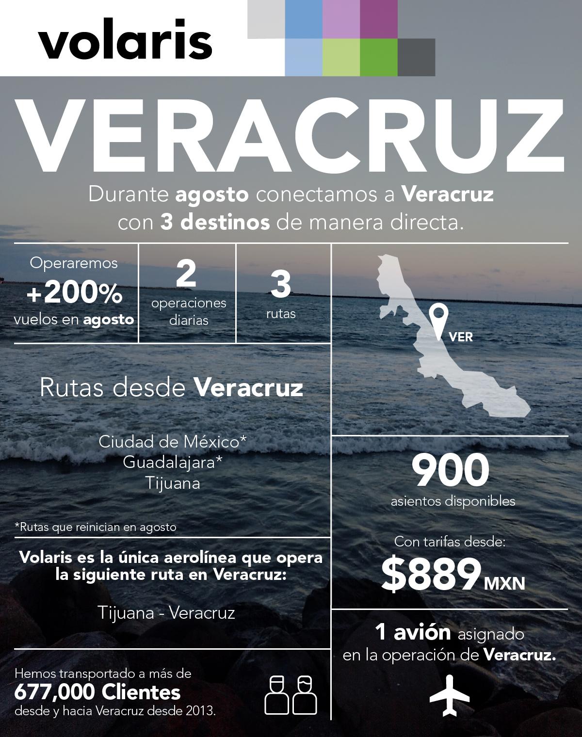 VOLARIS AUMENTARÁ OPERACIÓN VERACRUZ 02