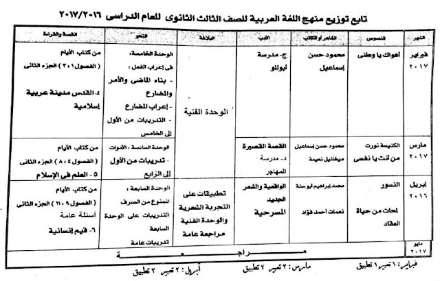 http://www.filedwon.info/dii26hpq1wpv/توزيع_منهج_اللغة_العربية_3ث_2017م.pdf.html