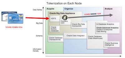 Tokenization