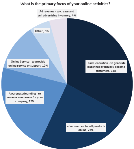 b33cd5adaf Melyek a leginkább használt közösségi marketing eszközök - Adobe jelentés