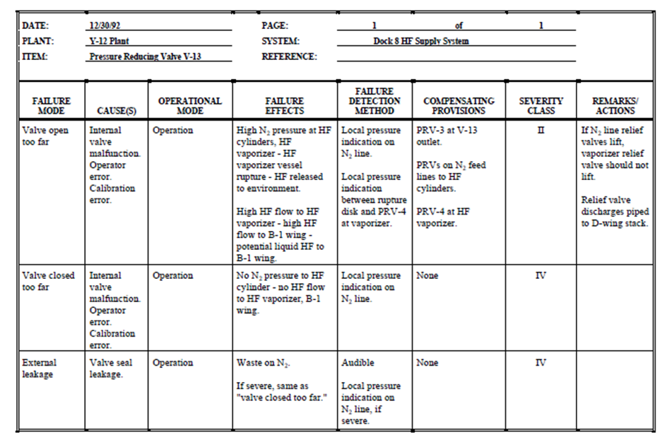 Failure Mode and Effects Analysis Chemical Engineering Processing – Fmea Worksheet