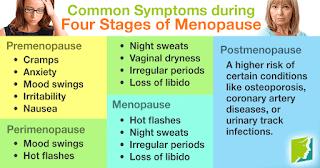 Estrogen, Kanser, Kulit lebih Sihat, Menopause, Protein soya, Sumber protein,