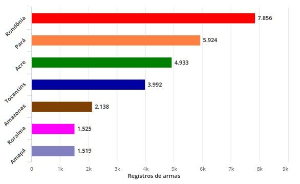 N° de armas aumenta mais de 400% em 4 anos e Rondônia se torna o mais armado da Amazônia