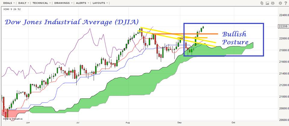 an analysis of dow jones average Dow jones industrial average technical analyses : chart studies on all timeframes using technical indicators, chart patterns or japanese candlesticks.