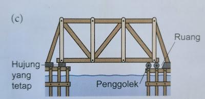 jambatan keluli