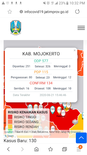 """Mojokerto - Kasus positif Covid-19 di Kabupaten Mojokerto per 21 Juni 2020 bertambah 10 kasus. Sehingga, data ter-update Gugus Tugas Percepatan Penanganan Covid-19 Kabupaten Mojokerto terkait kasus positif Covid-19 kini mencapai angka 134.  Jubir Gugus Tugas Percepatan Penanganan Covid-19 Kabupaten Mojokerto, Ardi Sepdianto mengatakan, tambahan 10 kasus ini rinciannya, yakni 5 dari Kecamatan Puri, 2 dari Kecamatan Ngoro. Sementara, Kecamatan Bangsal, Mojoanyar dan Sooko masing-masing satu orang.   Pasien ke 125, yakni seorang perempuan berinisial S usia 84 tahun asal Desa Wonosari, Kecamatan Ngoro. Pasien ini adalah PDP dengan hasil rapid test pada 15 Juni lalau reaktif. """"Pasien ini telah meninggal dunia, dengan hasil swab baru keluar hari ini bahwa pasien ini positif Covid-19,"""" ungkap Ardi.   Pasien ke 126, yakni seorang perempuan berinisial EU usia 33 tahun asal Desa Sumbertebu, Kecamatan Bangsal. Pasien ini masuk kategori OTG dengan hasil rapid test sejak 15 Juni lalau reaktif. """"Hasil swab pasien ini baru keluar hari ini bahwa pasien terkonfirmasi positif Covid-19, saat ini pasien melakukan isolasi mandiri,"""" tambahnya.   Pasien ke 127, yakni seorang perempuan berinisial S usia 62 tahun asal Desa Sumolawang, Kecamatan Puri. Pasien ini masuk kategori OTG dengan hasil rapid test sejak 15 Juni lalau reaktif. """"Hasil swab pasien ini baru keluar hari ini bahwa pasien terkonfirmasi positif Covid-19, saat ini pasien melakukan isolasi mandiri,"""" katanya.   Pasien ke 128, yakni seorang perempuan berinisial ER usia 19 tahun asal Desa Sumolawang, Kecamatan Puri. Pasien ini masuk kategori OTG dengan hasil rapid test sejak 15 Juni lalau reaktif. """"Hasil swab pasien ini baru keluar hari ini bahwa pasien terkonfirmasi positif Covid-19, saat ini pasien melakukan isolasi mandiri,"""" tuturnya.   Pasien ke 129, yakni seorang perempuan berinisial T usia 46 tahun asal Desa Sumolawang, Kecamatan Puri. Pasien ini masuk kategori OTG dengan hasil rapid test sejak 15 Juni lalau reaktif. """"Hasil """
