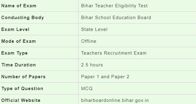 Bihar TET Syllabus