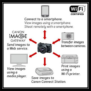 Canon EOS M6 Wi-Fi Problems