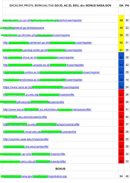 List Backlink Gratis Domain Go.id, Ac.id, dan Edu, BONUS Nasa.gov