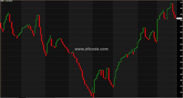 Perfect Renko Chart For Huge Profit